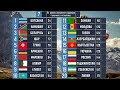 Какая самая лучшая страна СНГ? Сравниваем страны СНГ и Африки!