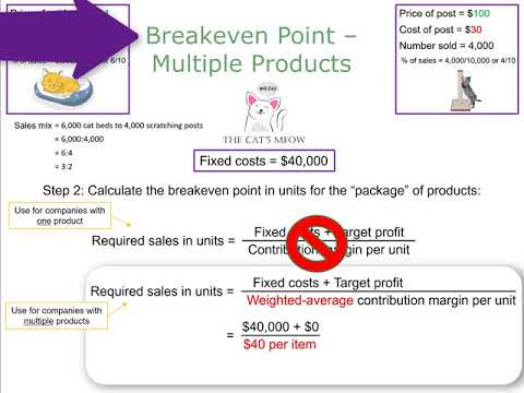 Breakeven Point For A Company With Multiple Products
