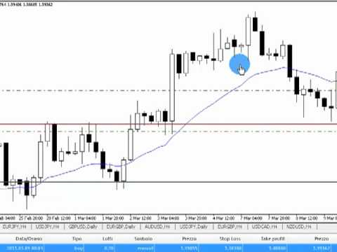 Forex price action 4h