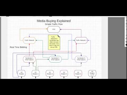 Mobile Media Buying Explained – Part 1