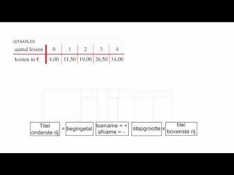 Formule bij een tabel maken