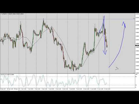 EUR/GBP Technical Analysis for January 15, 2018 by FXEmpire.com