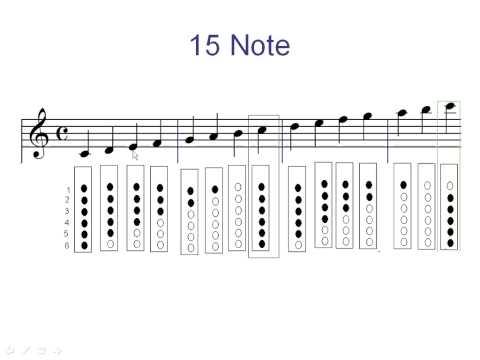 Thực hành 15 note nhạc với bài Lòng Mẹ