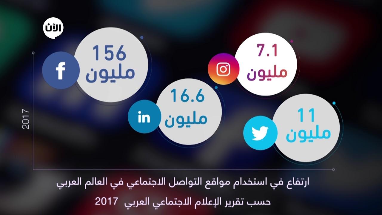 احصائيات مواقع التواصل الاجتماعي في الدول العربية