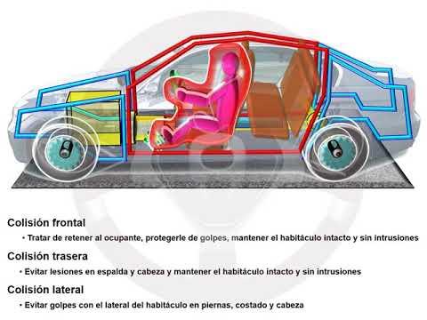 ASÍ FUNCIONA EL AUTOMÓVIL (I) - 1.4 Seguridad (13/13)