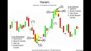 Never Loss - candle pattern analysis simple and easy - binary options strategy the latest