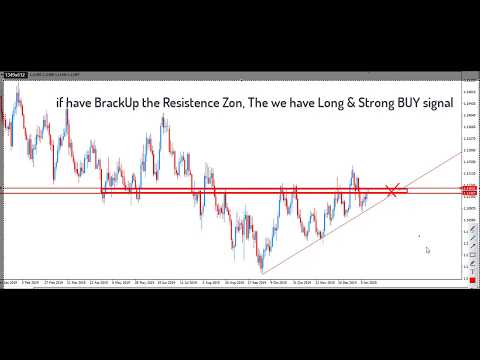 EURUSD Live Chart Analysis Today - Forecast of The Eur/US Dollar