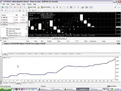 Forex tick chart on 4