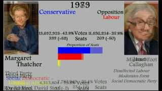UK General Election Results, 1832 - 2010