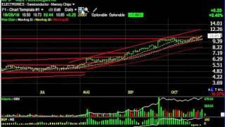 Amcn, Jobs, Motr, Rdwr, Xxia -- Stock Charts -- Harry Boxer, Thetechtrader.com