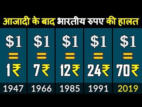 1947 के बाद भारतीय रुपए में गिरावट के कारण और इतिहास | Devaluation Of Indian Rupee's History
