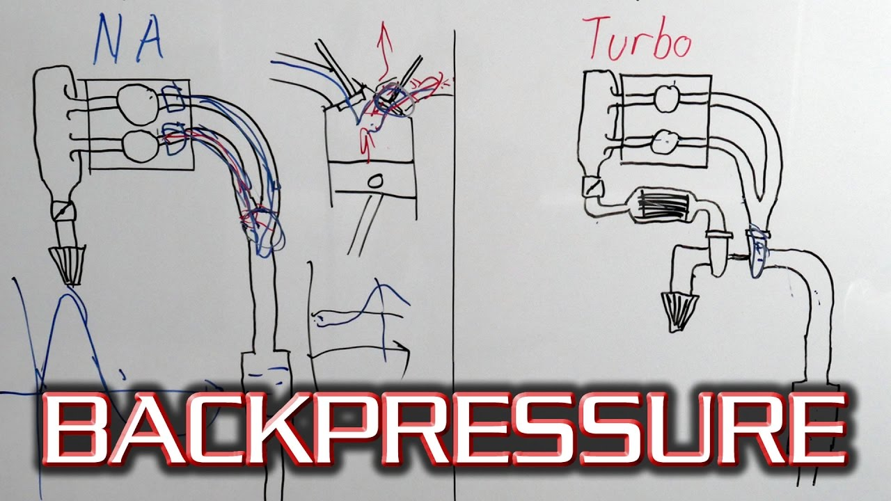 small resolution of how does exhaust backpressure work basics of pressure wave harmonic scavenging youtube