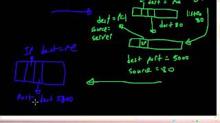RouterGods - TCP Sockets Theory