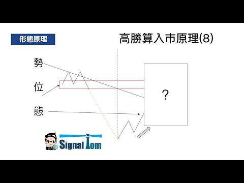 高勝算外匯入巿形態(8) - 順勢支持短線操作 行為技術分析
