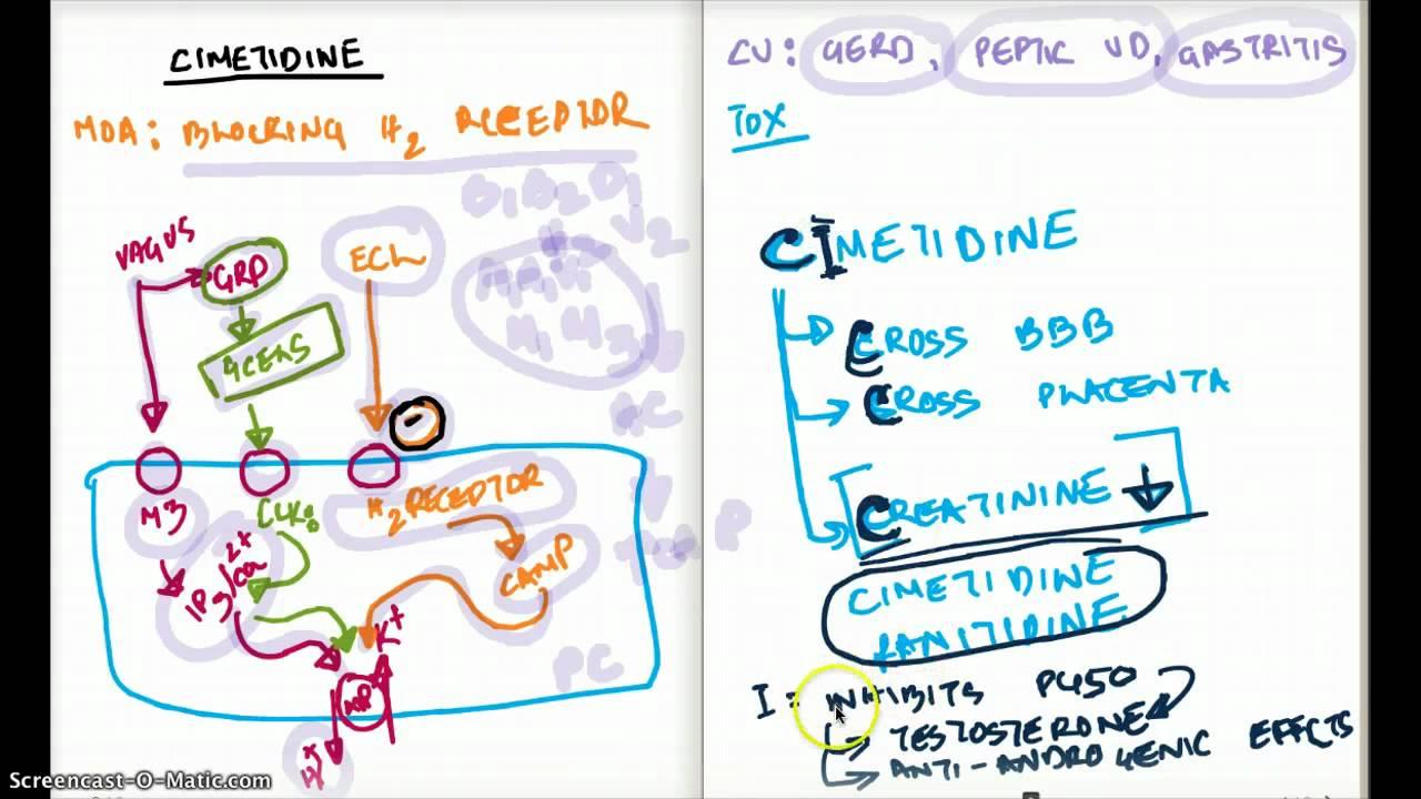 Communication on this topic: Cimetidine, cimetidine/