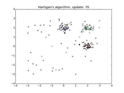 Hartigan's algorithm for k-means clustering