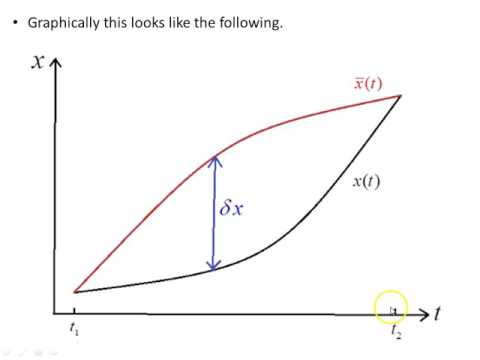 Commutativity of the variance with the derivative of a function