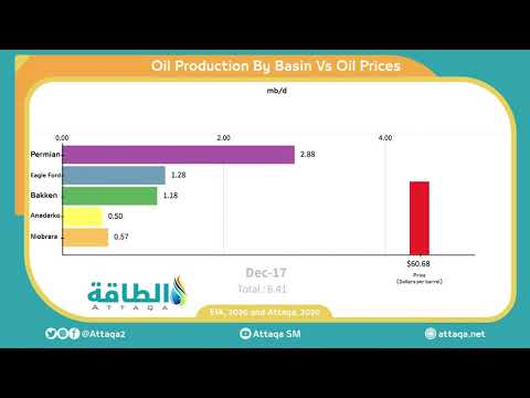 Shale Oil Production vs oil prices over the years