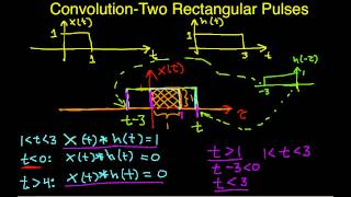 Convolution Example-Two Rectangular Pulses (Edited)