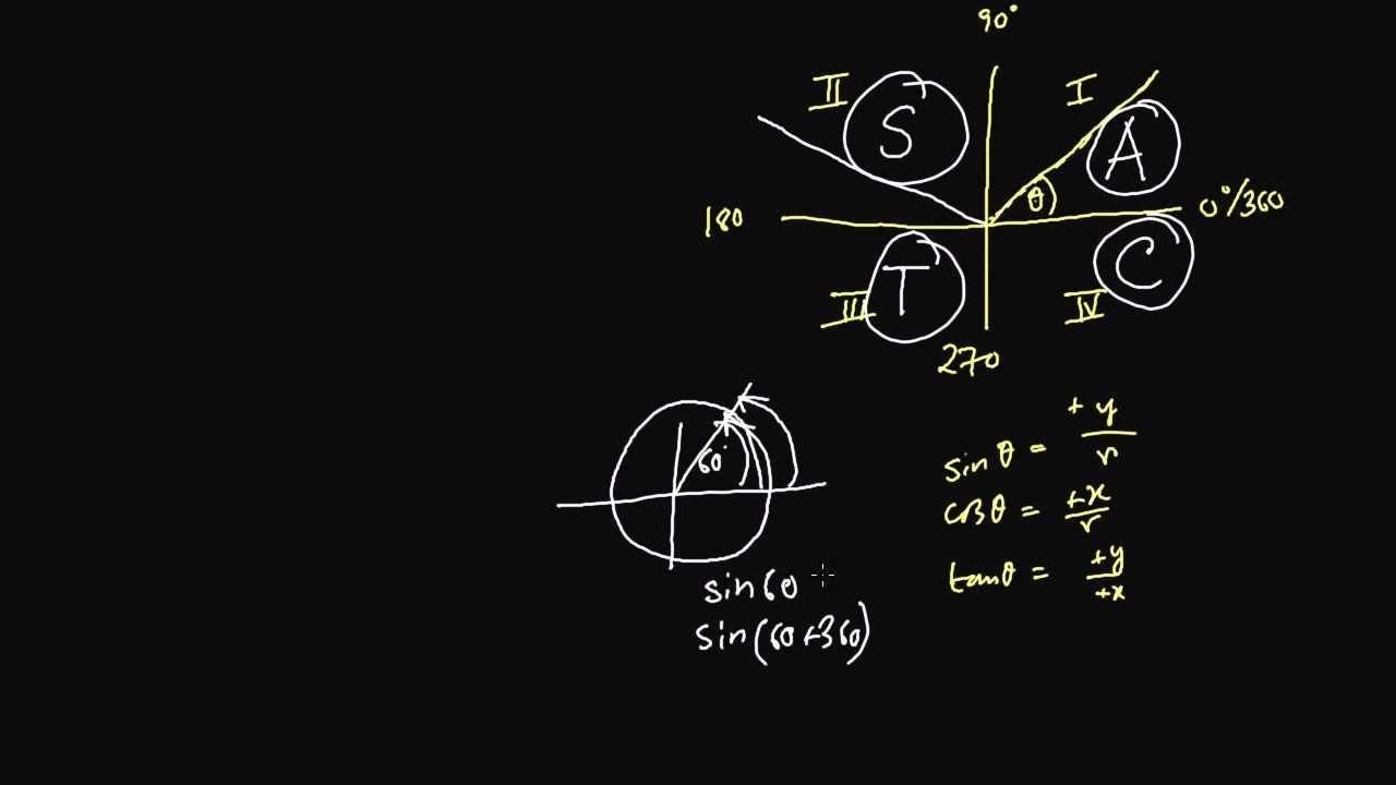 PM Trigonometry Basics (Part4 Arbitrary Angle Definition