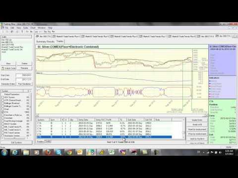 Algorithmic Trading Whipsaws