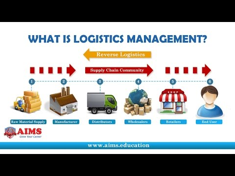 What is Logistics Management? Definition & Importance in Supply Chain | AIMS Lecture