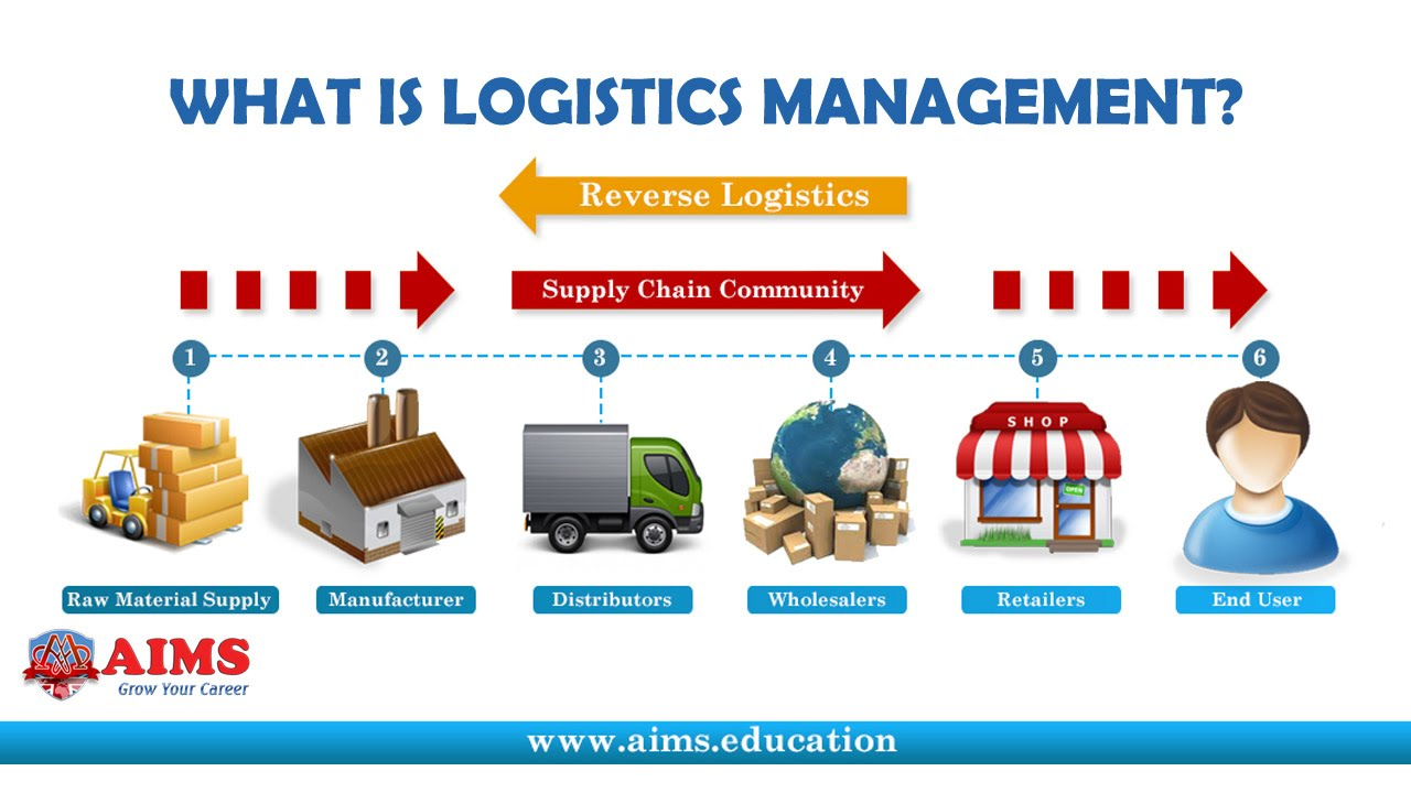 what is logistics management definition importance in supply chain aims lecture