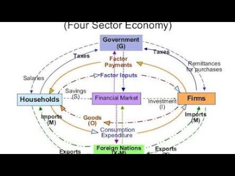 Circular Flow In An Open Economy Four Sector Economy Explained