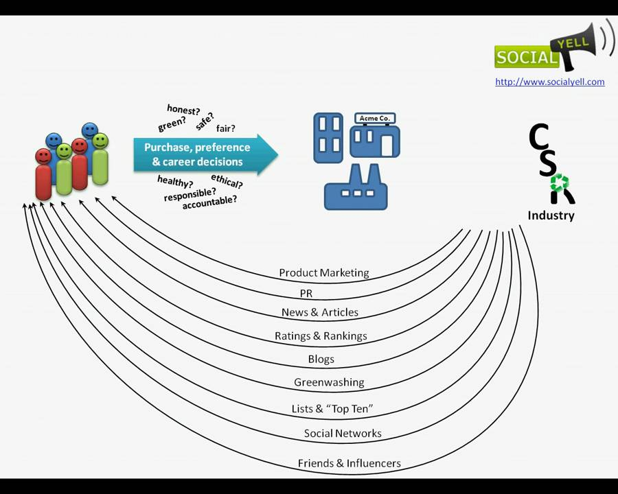 SocialYell.com - how to find ethical. green socially responsible companies - YouTube