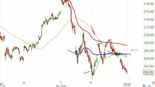 Stock Market Analysis December 14 2018