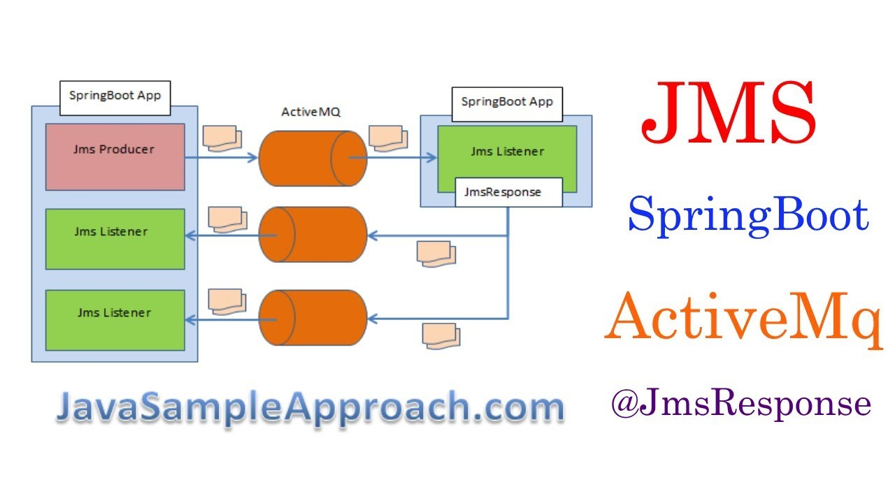 DEMO  Spring Boot JMS ActiveMQ JmsResponse runtime management - YouTube 5468a7952a