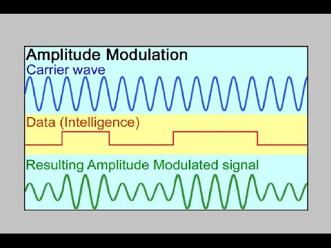 Modulation Techniques:   Amplitude, Frequency and Phase