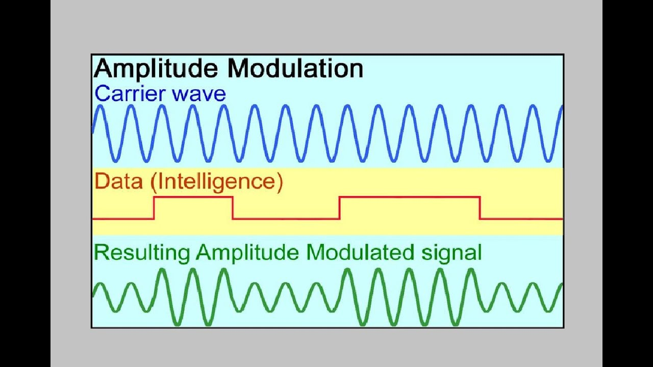 modulation techniques of analog signals Analog and digital modulation techniques assignment 1 yogesh maheshwari 201202014 introduction: modulation is the process of varying one or more properties of a periodic waveform, called the carrier signal (high frequency signal), with a modulating signal that typically contains information to be.