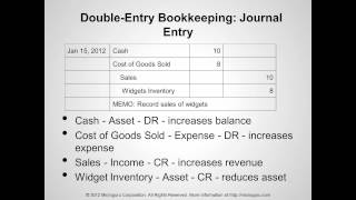 A tutorial (doubleentryaccounting.org) on Double-Entry Bookkeeping and Accounting