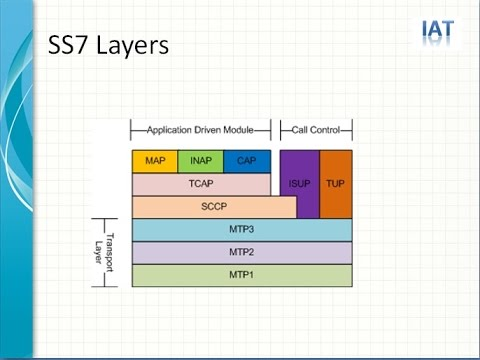 ss7 overview The applications program area includes components that use the ss7 protocol stack rather than components of the ss7 protocol stack traditionally, openss7 has not included ss7 applications, however, with stack compents close to completion, the scope of openss7 has been expanded to include.