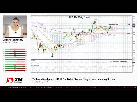 Technical Analysis: 30/08/2018 - USDJPY bullish at 1-month highs; near overbought zone