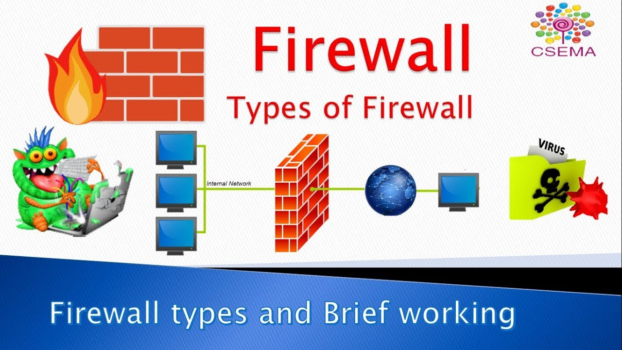 Introduction to Firewall: Types and their working, Design Principles and  Limitations