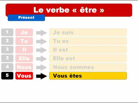 "French lesson: Le verbe ""être"""