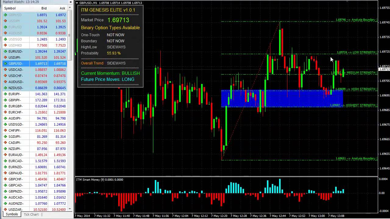 60 second binary options strategy youtube