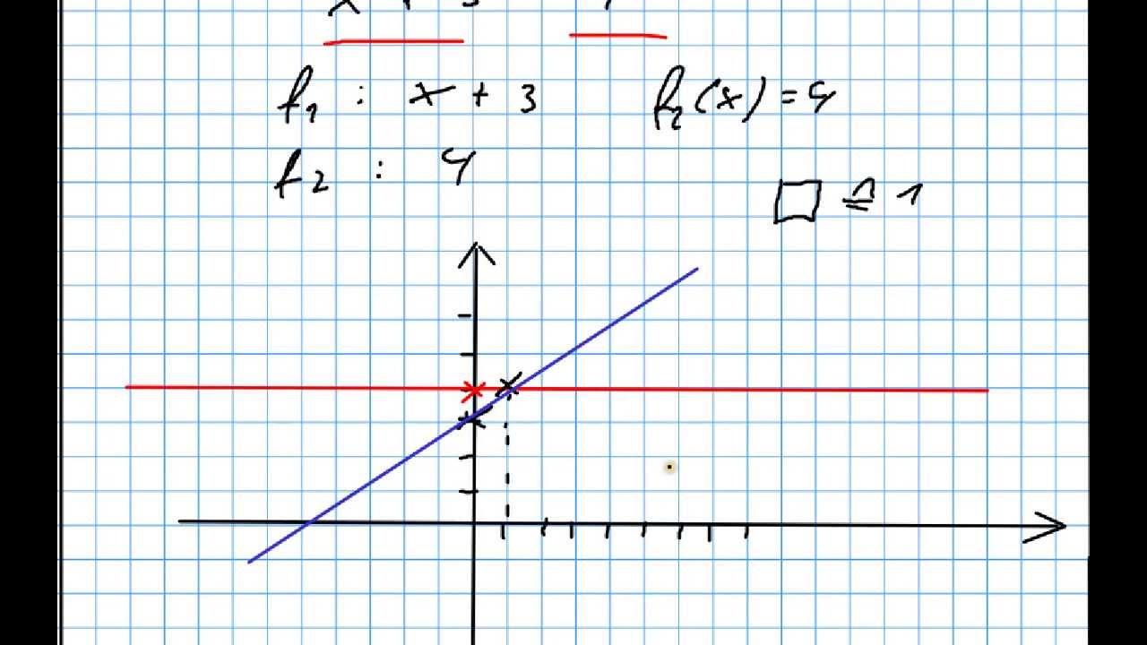 Fein Lösen Linearer Gleichungen Grafisch Arbeitsblatt ...