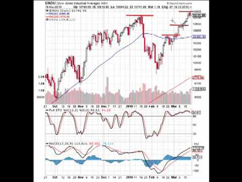 MarketTamer.com: DOW – Low Volatilty + Complacency = …