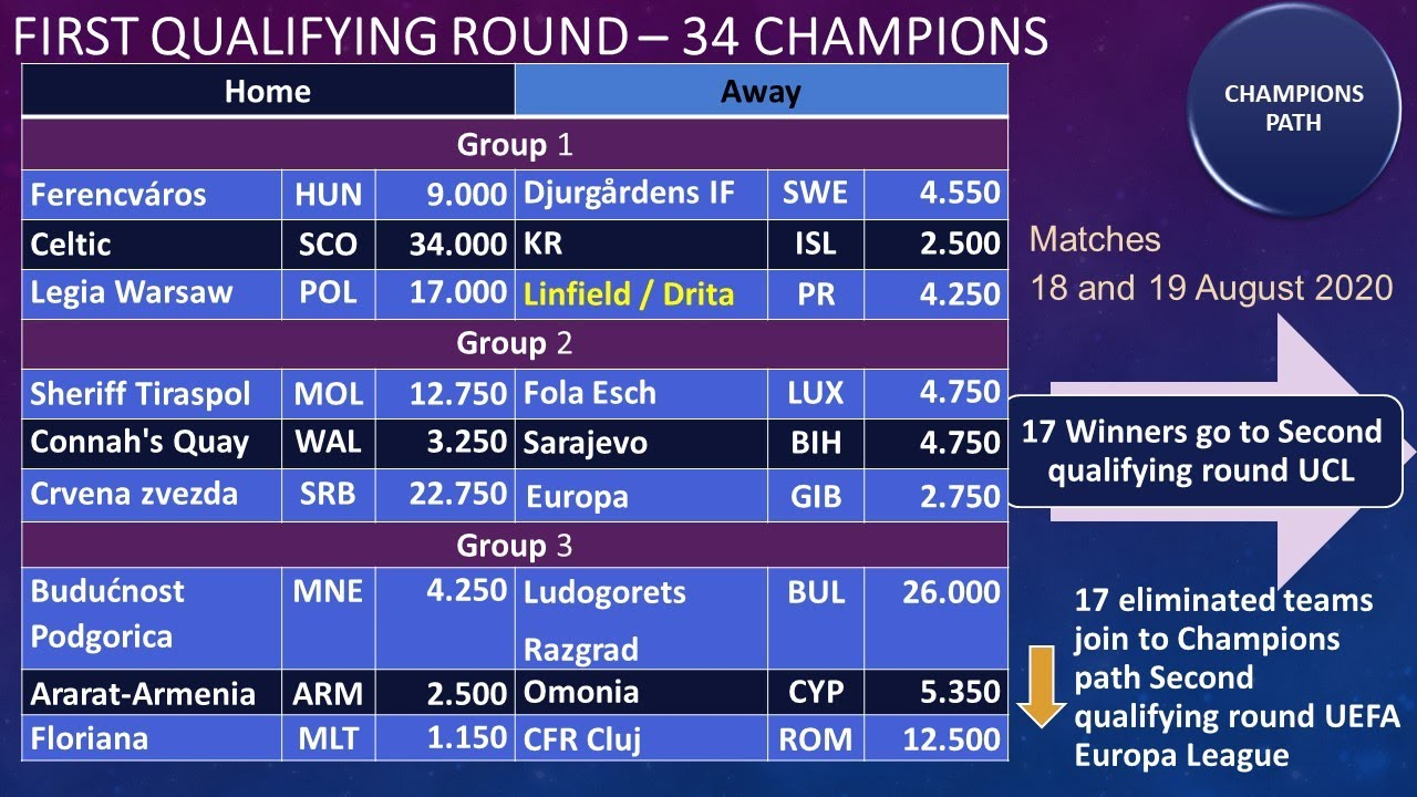 uefa champions league 2020 2021 first qualifying round draw results youtube uefa champions league 2020 2021 first qualifying round draw results