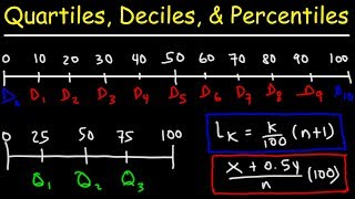 Quartiles, Deciles, & Percentiles With Cumulative Relative Frequency - Data & Statistics