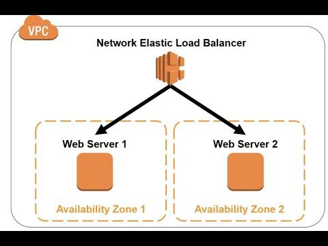 AWS NLB - Network Load Balancer | Concept | DEMO | Comparison B/w AWS ALB And NLB