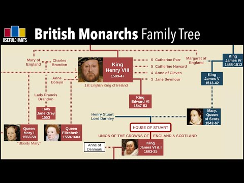 British Monarchy Family Tree (Alfred The Great To Queen Elizabeth II)
