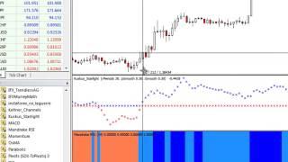 Rusty's Forex Trading Strategy with Kuskus Starlight and Mandrake RSI Indicators