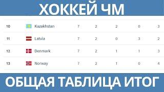 Чемпионат Мира по хоккею 2021 ИТОГОВАЯ таблица
