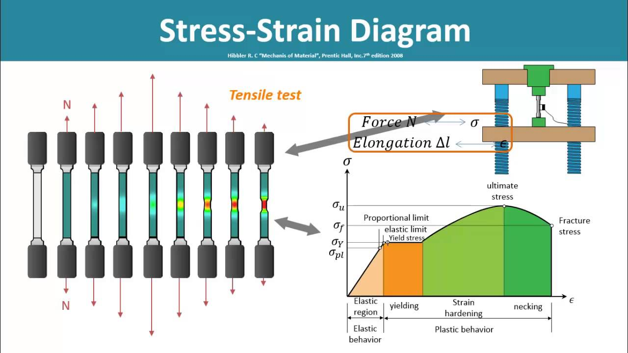 Strength Of Materials - Stress-strain Diagram  Tensile Test   Part 1