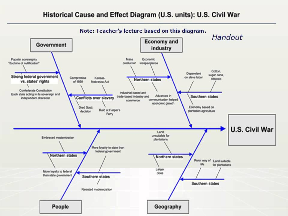 social studies the civil war causes and consequences