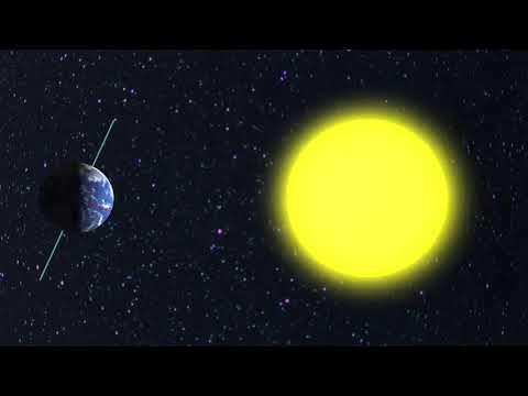 Рухи Землі в космосі річний та добовий